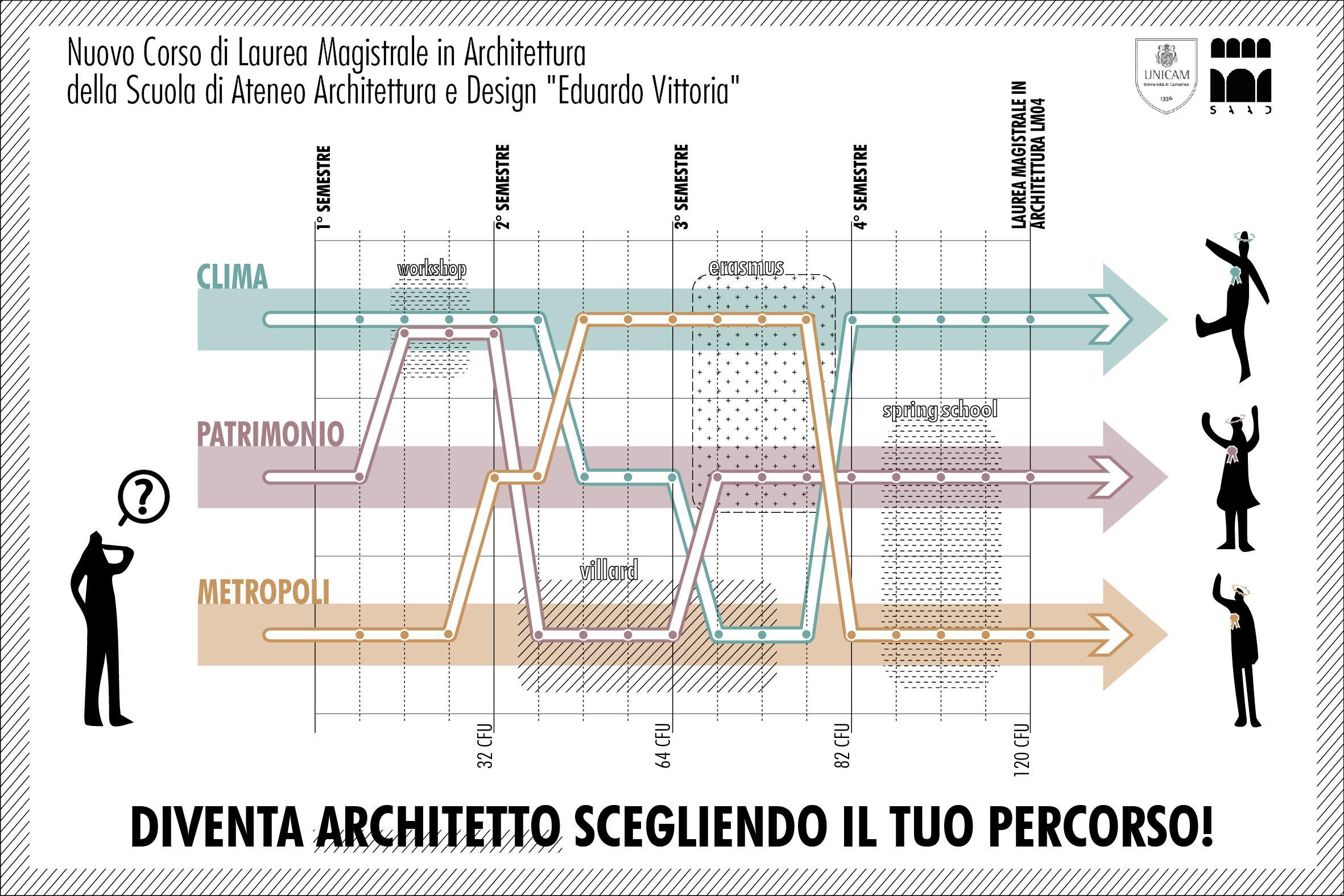 facoltà architettura